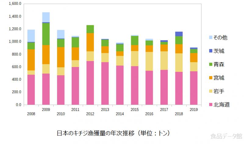 日本のキチジ(キンキ)漁獲量の推移グラフまで