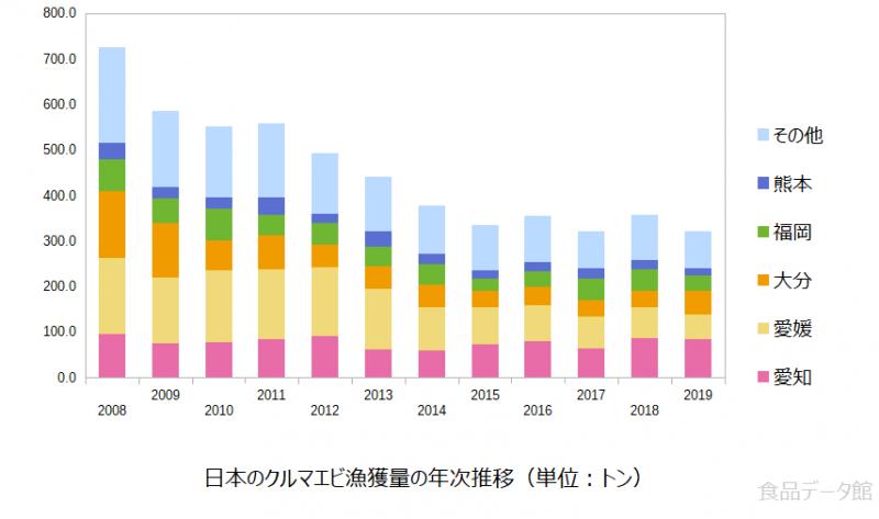 日本のクルマエビ(車海老)漁獲量の推移グラフ2019年まで