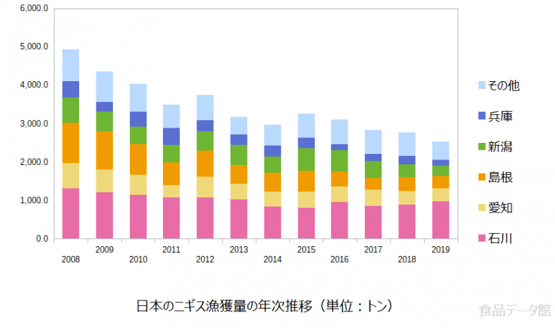 日本のニギス漁獲量の推移グラフまで