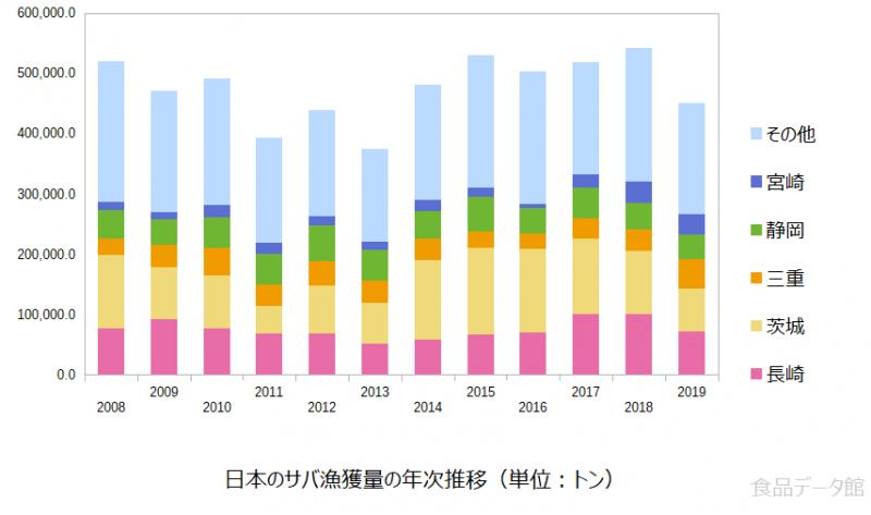 日本のサバ(鯖)漁獲量の推移グラフまで