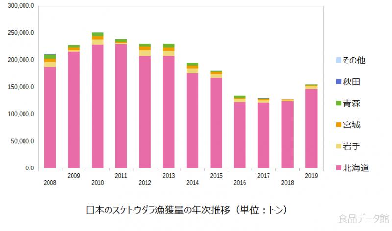 日本のスケトウダラ漁獲量の推移グラフまで