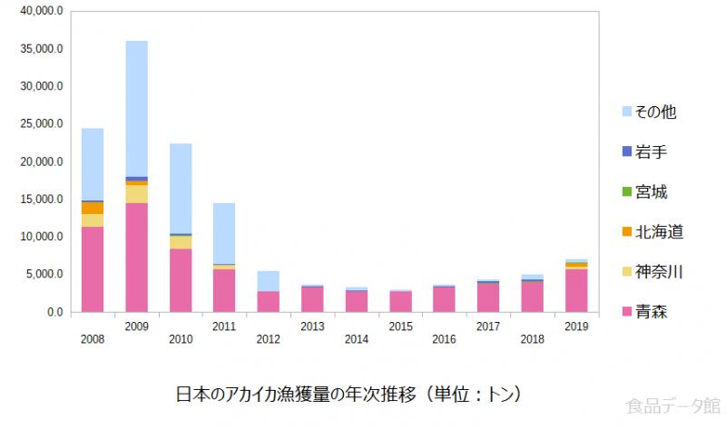 日本のアカイカ漁獲量の推移グラフ2019年まで