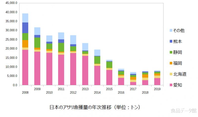 日本のアサリ(浅利)漁獲量の推移グラフ2019年まで