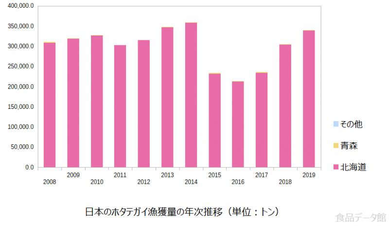 日本のホタテ(帆立)漁獲量の推移グラフ2019年まで