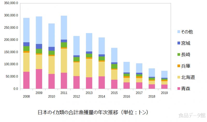 日本のイカ類(烏賊)の合計漁獲量の推移グラフ2019年まで