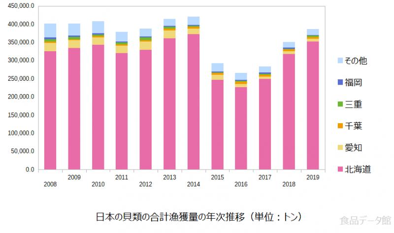 日本の貝類の合計漁獲量の推移グラフ2019年まで