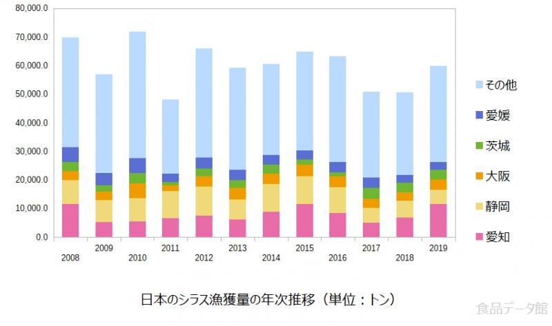 日本のシラス(白須漁獲量の推移グラフ2019年まで