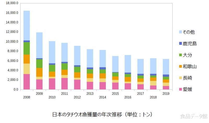 日本のタチウオ(太刀魚)漁獲量の推移グラフ2019年まで