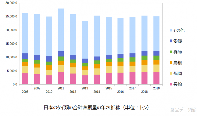 日本のタイ類(鯛)の合計漁獲量の推移グラフ2019年まで