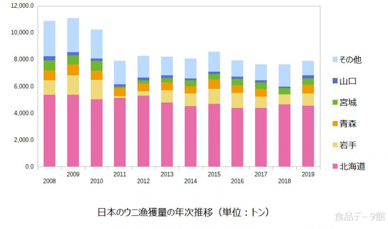 日本のウニ漁獲量の推移グラフ2019年まで