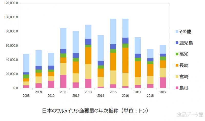 日本のウルメイワシ漁獲量の推移グラフ2019年まで