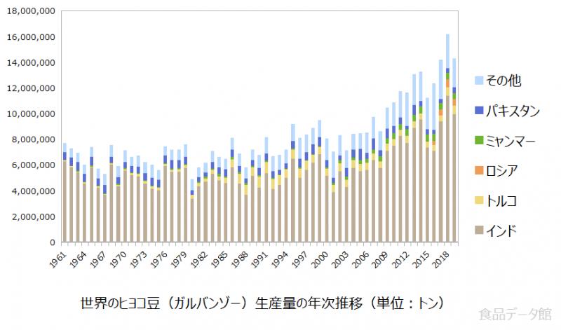 世界のヒヨコ豆(ガルバンゾー)生産量の推移グラフまで