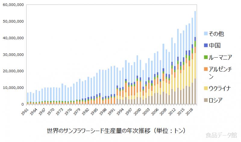 世界のサンフラワーシード(ヒマワリの種)生産量の推移グラフまで