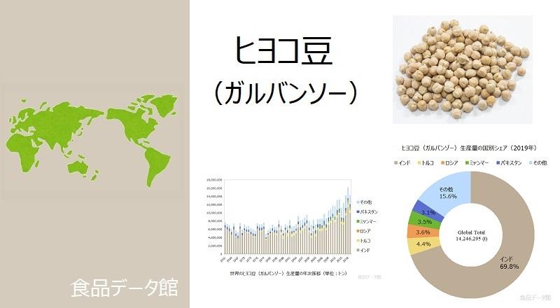 世界のヒヨコ豆(ガルバンゾー)生産量ランキングのアイキャッチ
