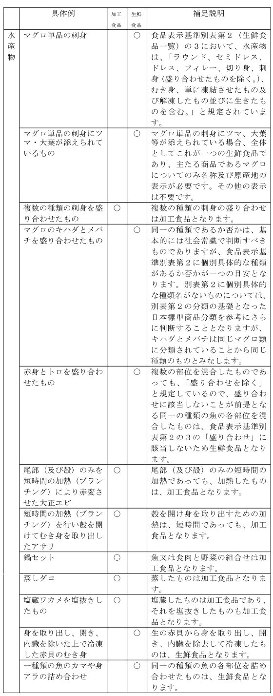 (総則-12)水産物の生鮮食品と加工食品の区分
