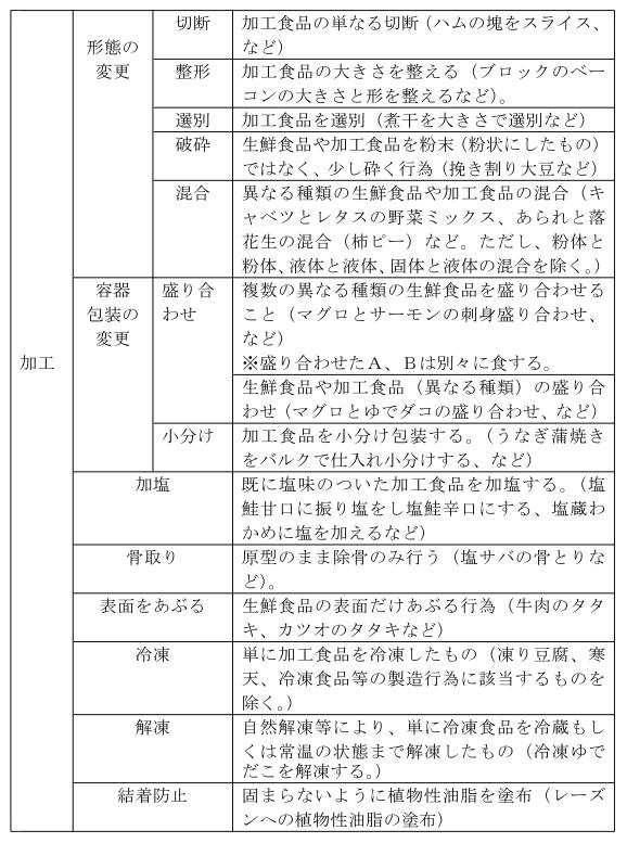 (総則-15)「加工」に該当する具体的な行為