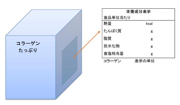 (加工-228)別表第9に定められていない成分の表示例
