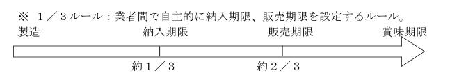(加工-24)いわゆる1/3ルールのイメージ図