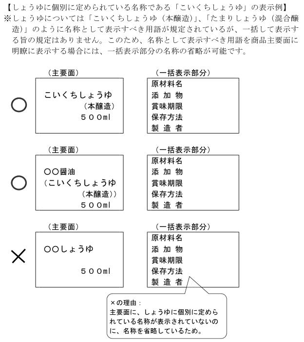 (加工-246)商品名を主要面に表示して一括表示部分の商品名を省略する例