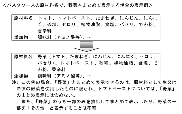 (加工-58)同種の原材料をまとめて表示する場合の表示例