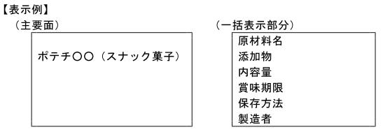 (加工-8)一般的な名称を商品名に併記して、一括表示部分の名称を省略する場合の表示例