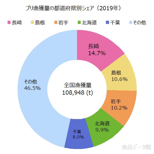 日本のブリ(鰤)漁獲量の割合グラフ2019年