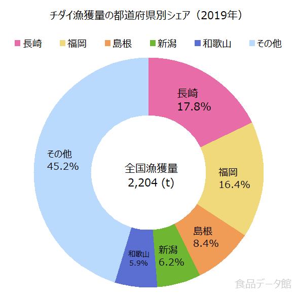 日本のチダイ(血鯛)漁獲量の割合グラフ2019年