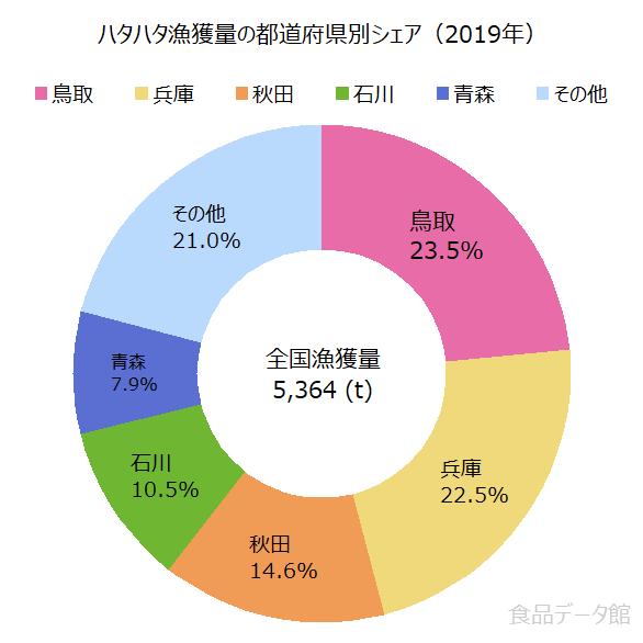 日本のハタハタ漁獲量の割合グラフ