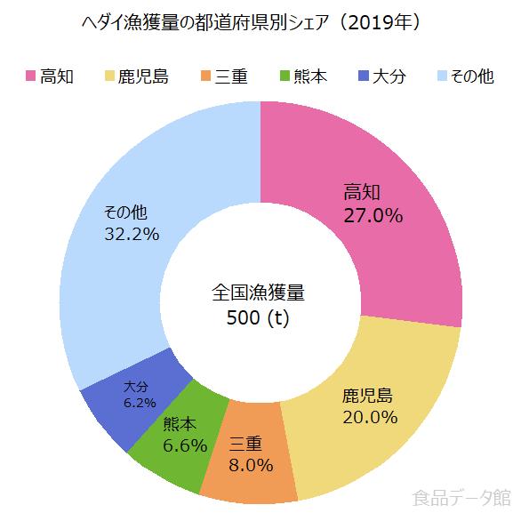 日本のヘダイ(平鯛)漁獲量の割合グラフ2019年