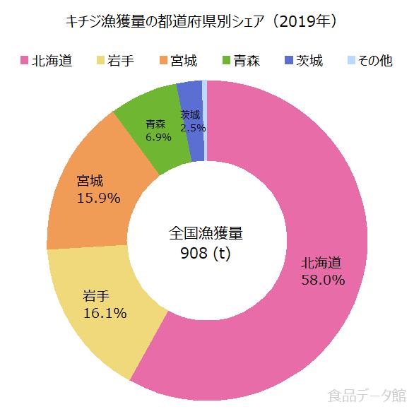 日本のキチジ(キンキ)漁獲量の割合グラフ