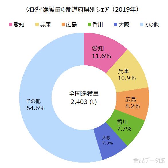 日本のクロダイ(黒鯛)漁獲量の割合グラフ2019年