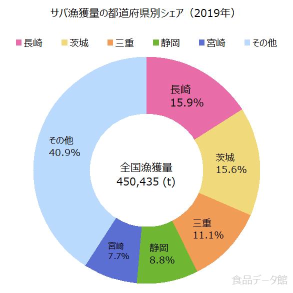 日本のサバ(鯖)漁獲量の割合グラフ
