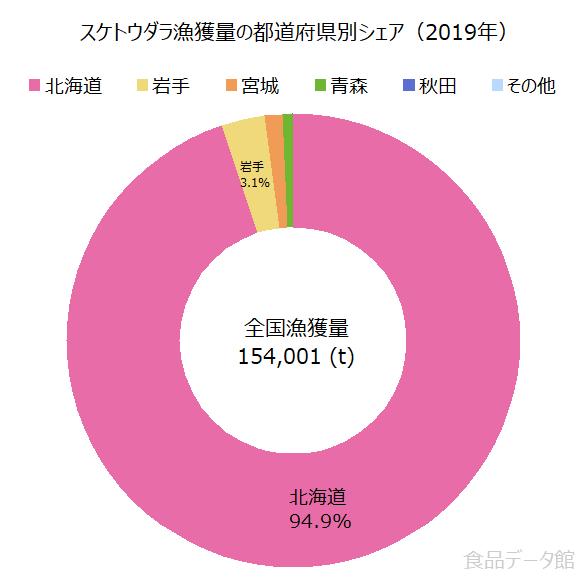 日本のスケトウダラ漁獲量の割合グラフ