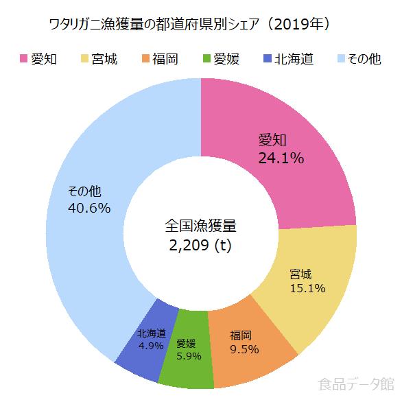 日本のワタリガニ(ガザミ)漁獲量の割合グラフ2019年
