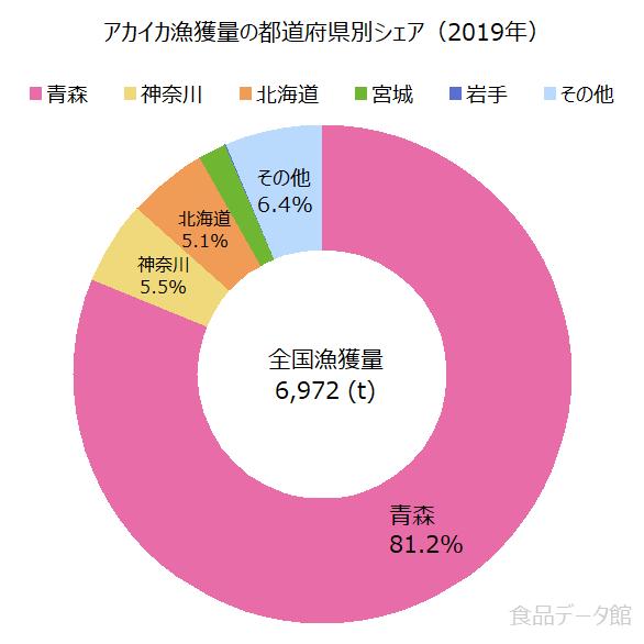 日本のアカイカ漁獲量の割合グラフ2019年