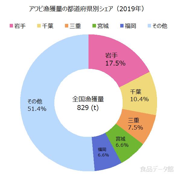 日本のアワビ(鮑)漁獲量の割合グラフ2019年