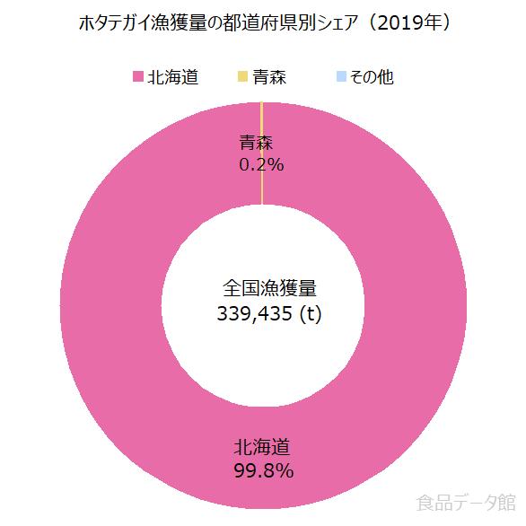 日本のホタテ(帆立)漁獲量の割合グラフ2019年