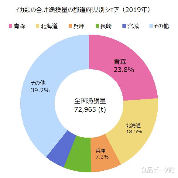 日本のイカ類(烏賊)の合計漁獲量の割合グラフ2019年