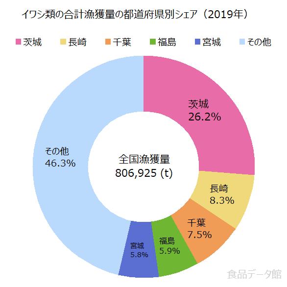 日本のイワシ類の合計漁獲量の割合グラフ2019年