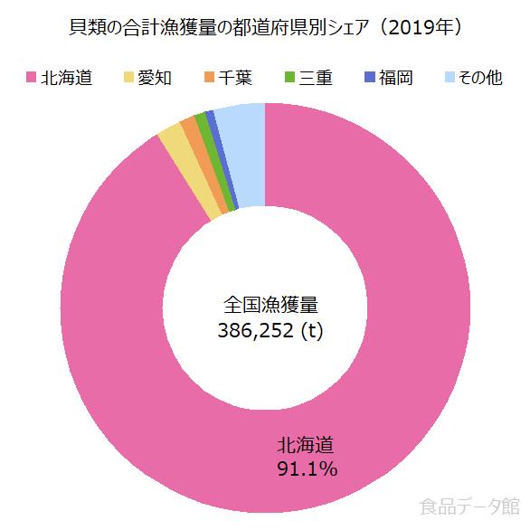 日本の貝類の合計漁獲量の割合グラフ2019年