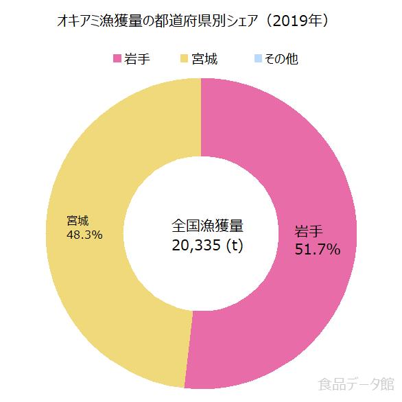日本のオキアミ漁獲量の割合グラフ2019年