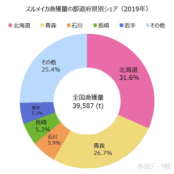 日本のスルメイカ漁獲量の割合グラフ2019年