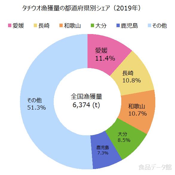 日本のタチウオ(太刀魚)漁獲量の割合グラフ2019年