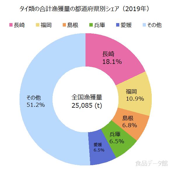 日本のタイ類(鯛)の合計漁獲量の割合グラフ2019年