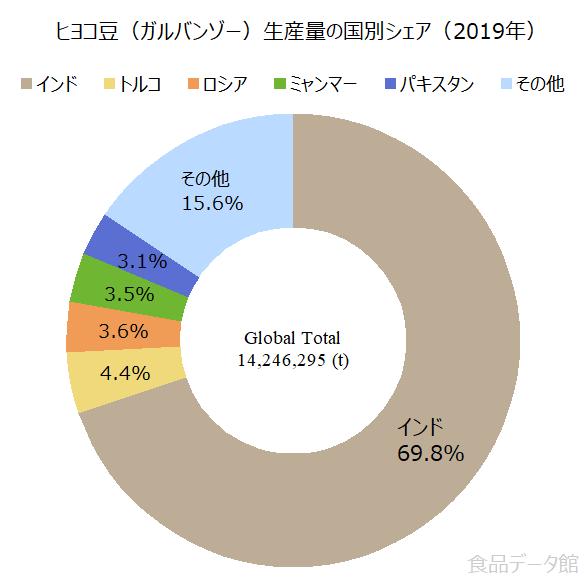 世界のヒヨコ豆(ガルバンゾー)生産量の割合グラフ