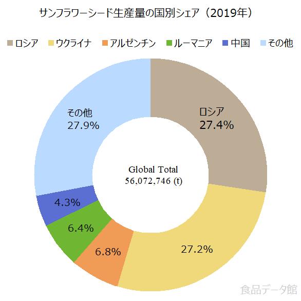 世界のサンフラワーシード(ヒマワリの種)生産量の割合グラフ