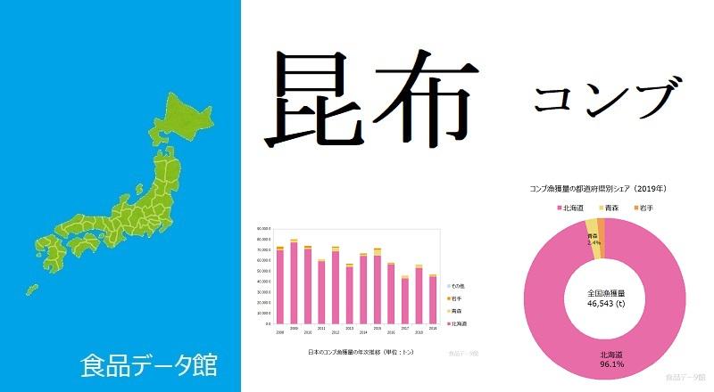日本のコンブ(昆布)漁獲量ランキングのアイキャッチ