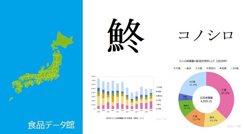 日本のコノシロ漁獲量ランキングのアイキャッチ