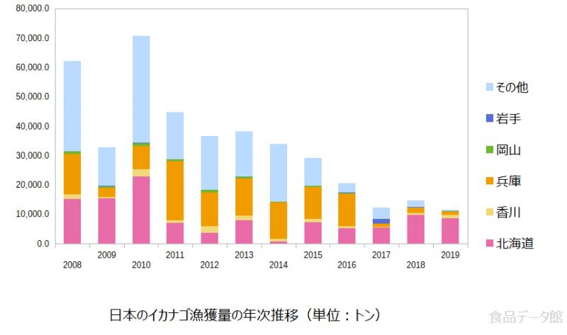 日本のイカナゴ漁獲量の推移グラフ2019年まで