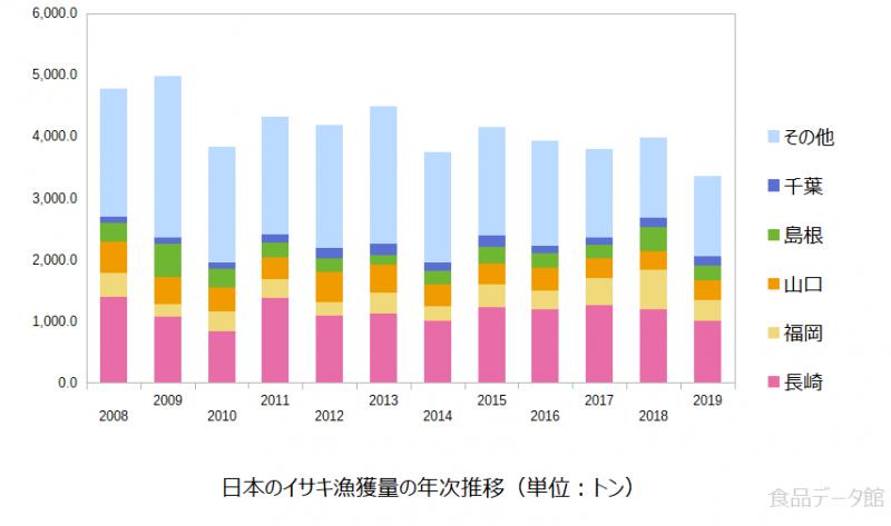 日本のイサキ(伊佐木)漁獲量の推移グラフ2019年まで